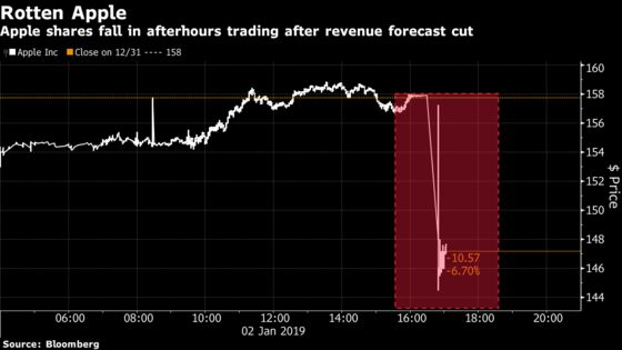 U.S. Futures Fall as Apple's Warning Put Bears Back in Control
