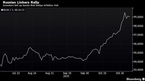 Investors bid up bonds that hedge inflation risk