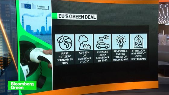 EU Deal Forces Investors to Shift Gears on Climate Threat