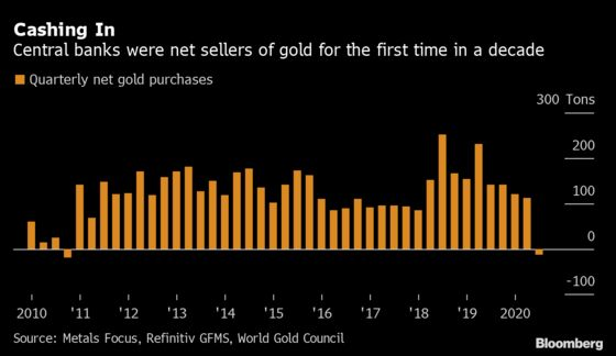 Central Banks Sell Gold for First Time in a Decade