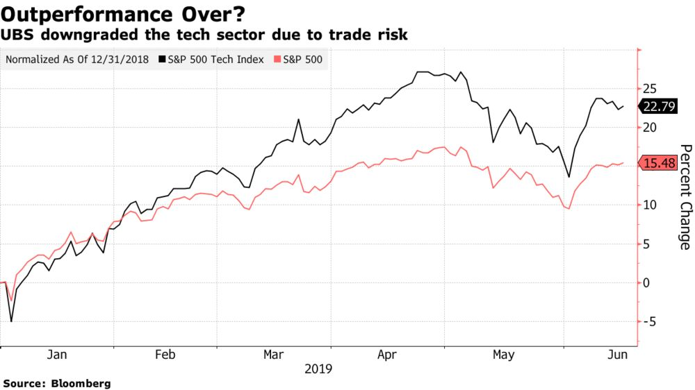 Tech's Outperformance May Be Ending as Trade Weighs, UBS Says
