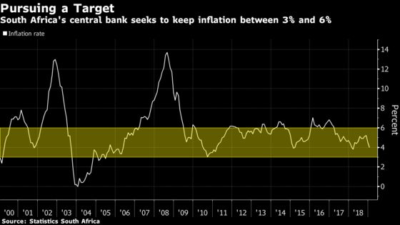 South Africa Central Bank Seeks Consistently Lower Inflation