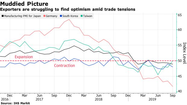 Exporters are struggling to find optimism amid trade tensions