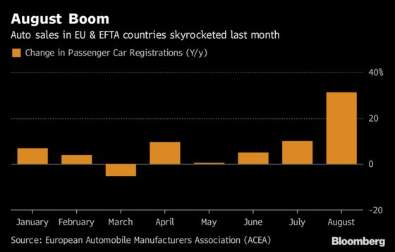 Europe's August Car Sales Surge Ahead of New Emissions Tests