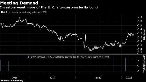 U.K.'s Longest-Maturity Bond Offer Has Buyers Waiting to Pounce