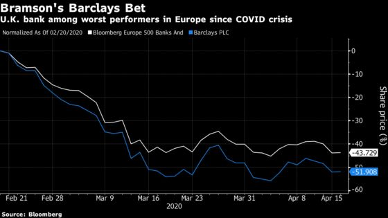 Barclays Top Investor Stops Short of Demanding CEO's Ouster