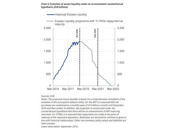 ECB's Praet Says QE End Isn't Reduction of Stimulus