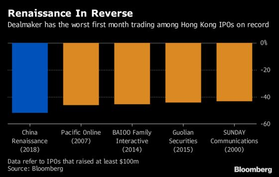 Dealmaker to Tech Stars Has Record Flop After Hong Kong IPO
