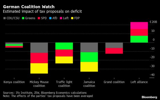 German Companies' Key Post-Election Worry Is Left-Wing Alliance