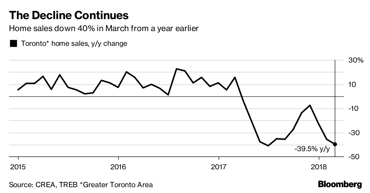 TREB Reports GTA Homes Sales Declined by nearly 40% in March