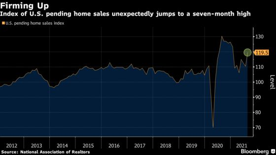U.S. Pending Home Sales Rebound to a Seven-Month High in August