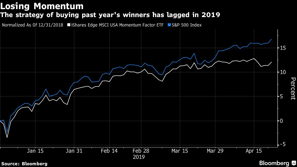 Quant Strategy Once Powering Bull Market Is Set for Comeback