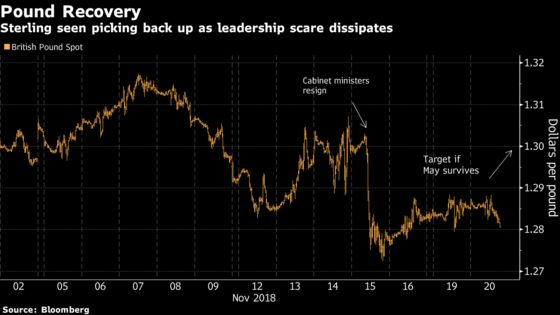 Some Analysts Expect the Pound to Hit $1.30 Again