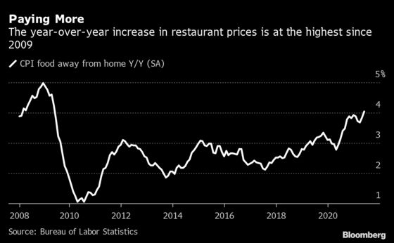Inflation on the Menu as U.S. Restaurants Pass On Soaring Costs