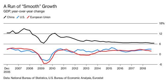 China's Latest Official GDP Report Is Accurate. No, Really