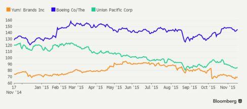 Yum Brands, Boeing, Union Pacific