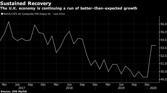 U.K. Economy Is Picking Up After Brexit