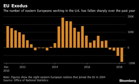 EU's Most Mobile Workforce Is Now Staying Home in Record Numbers