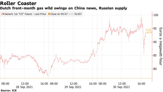 Dutch front-month gas wild swings on China news, Russian supply