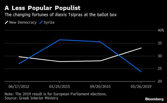 Europe Tamed a Populist and Now He's Paying the Price