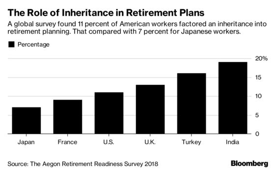 Rich Kids Are Counting On Inheritance To Pay For Retirement