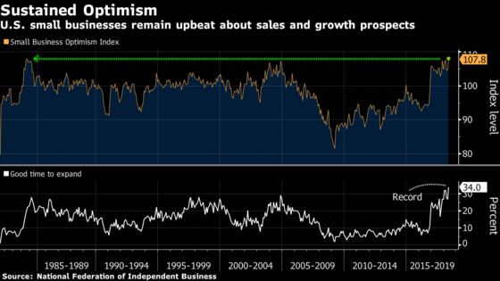 U.S. Small-Business Optimism Hits Second-Highest on Record