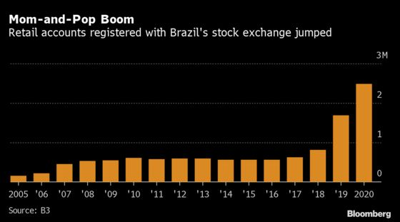 A Long, Lost Year Forecast for Brazil's World-Lagging Stocks