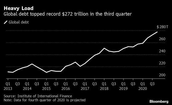 World Economy Faces Debt Doom Loop, More Inequity Post Pandemic