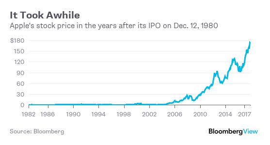Bought Apple Stock in 1980? Held It? Don't Brag - Bloomberg