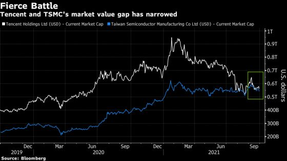 Tencent's Battle With TSMC for Biggest Asian Stock Gets Fiercer