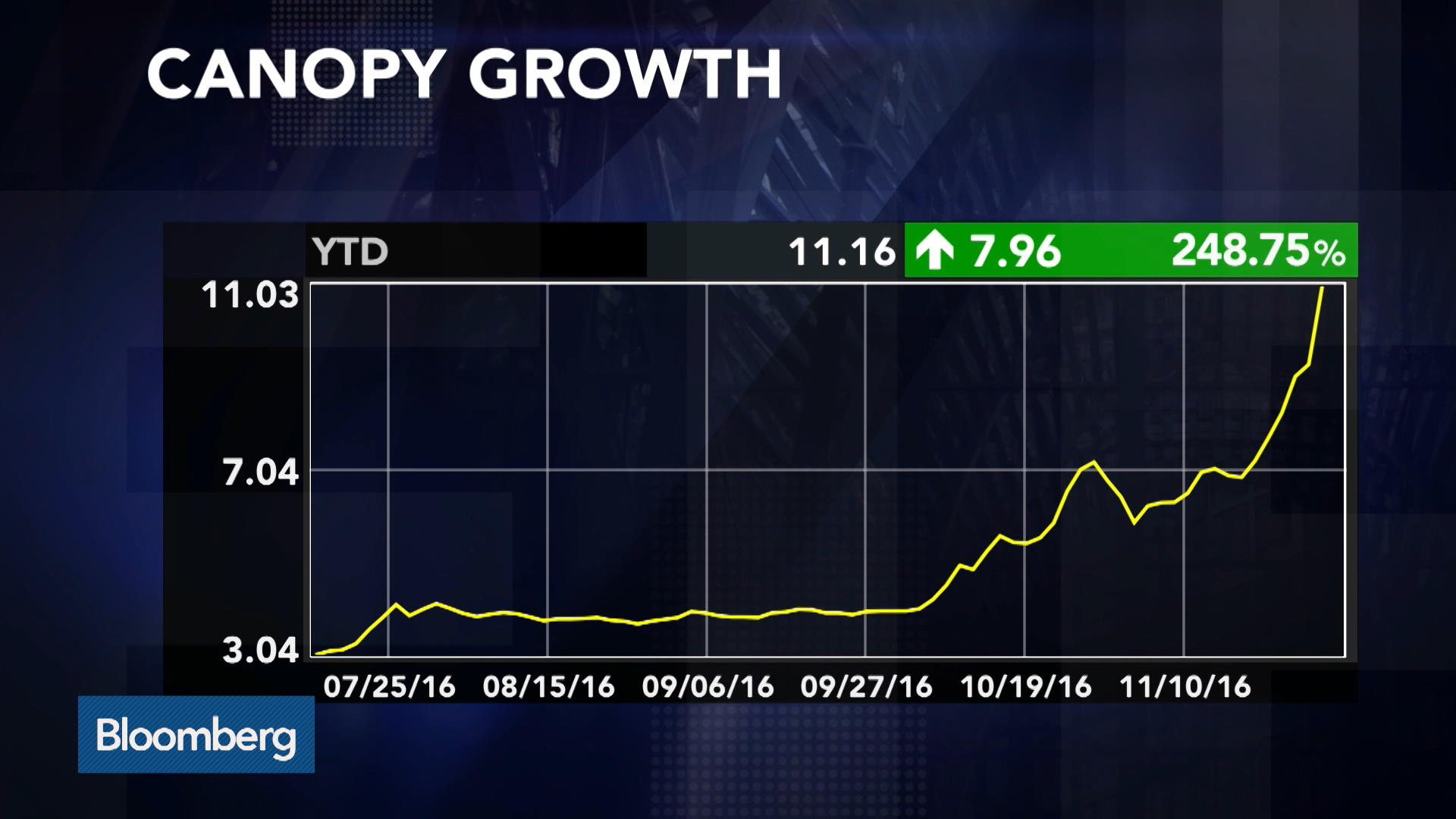 Canopy Growth Is Attracting Institutional Investors: CEO ...