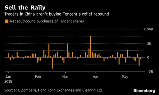 Tencent's Relief Rally Fails to Convince Mainland China Traders