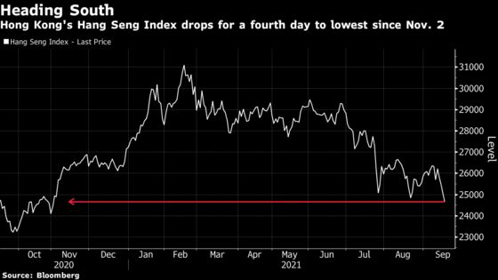 Hong Kong Stocks Hit 10-Month Low on Evergrande Contagion Fears