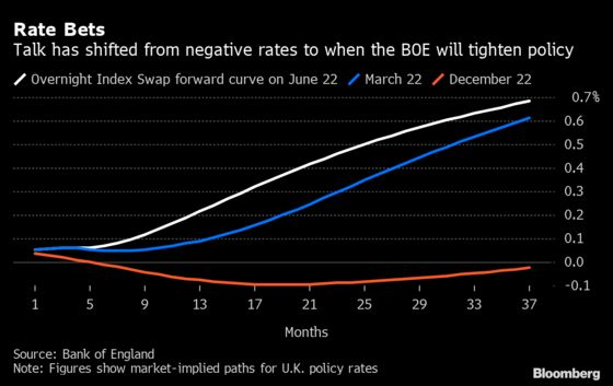 BOE Balances Recovery Boost Against Inflation: Decision Guide