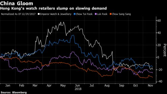China Is Casting a Shadow Over Hong Kong's Luxury Watch Retailers