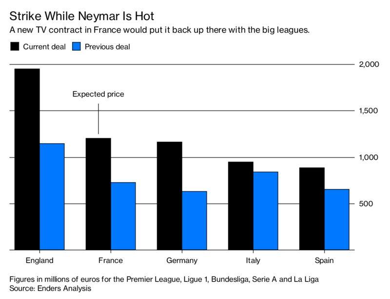 Neymar se giup Ligue 1 thu ve 1,4 ty euro tien ban quyen truyen hinh?