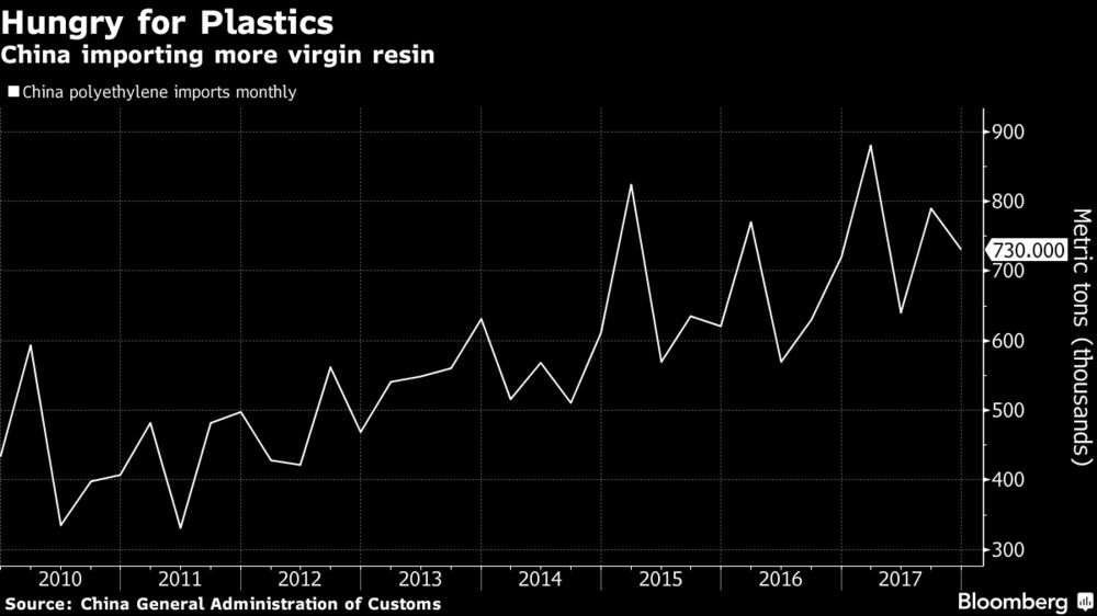 China's Blow to Recycling Boosts U.S.'s $185 Billion Plastic Bet