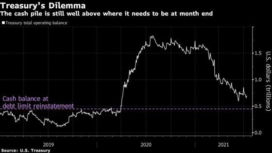 Debt Ceiling Debacle Threatening Fireworks in Money Market