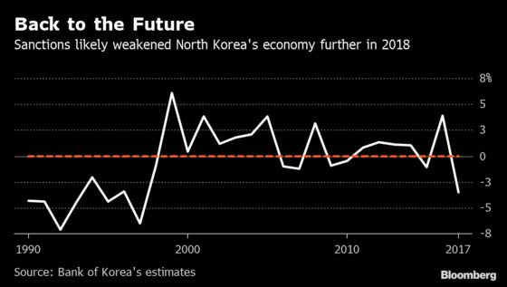 North Korea Likely Suffering Worst Downturn Since 1990s Famine