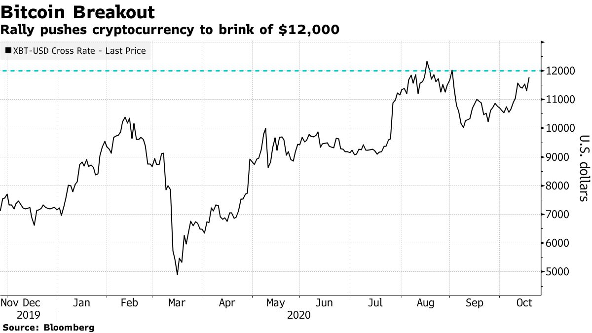 Rally pushes cryptocurrency to brink of $12,000