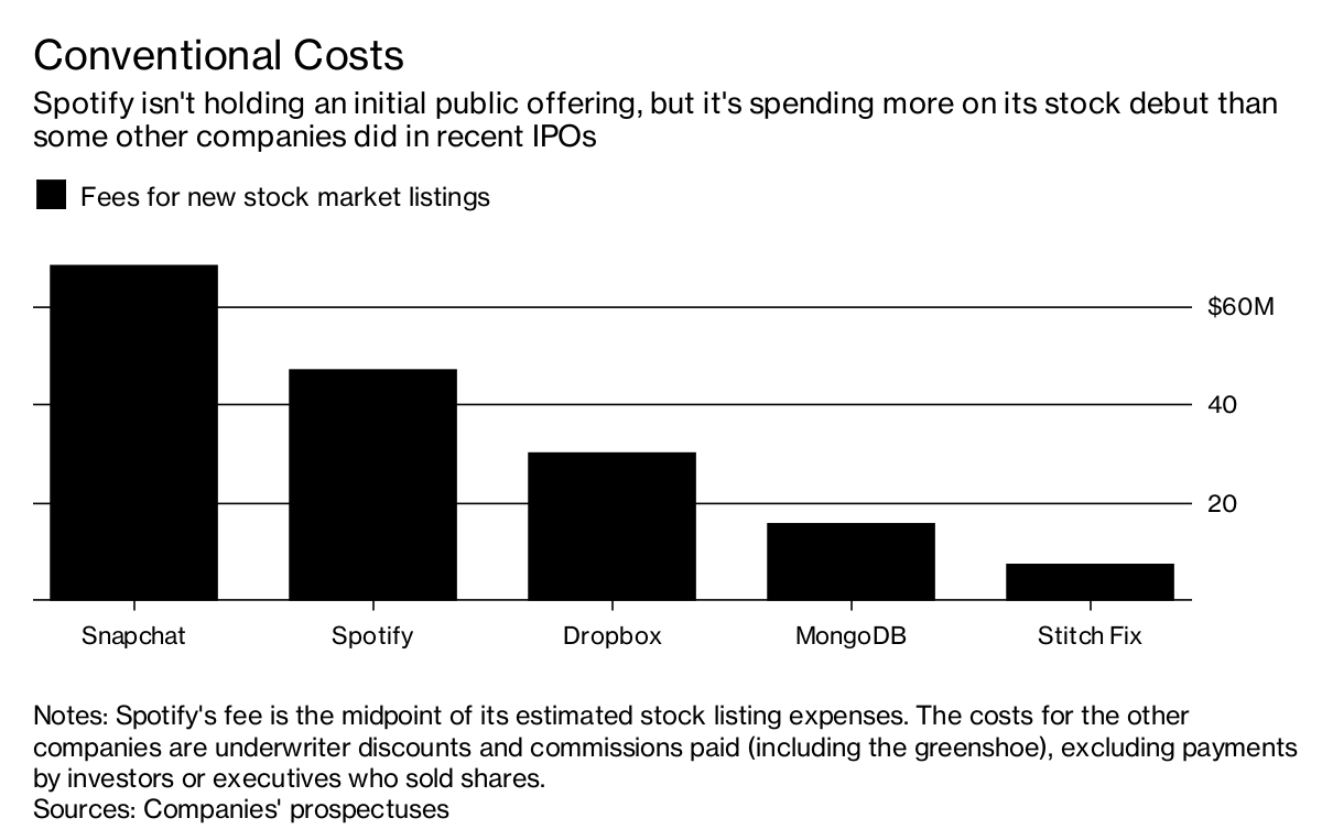 Hydro one cost of ipo