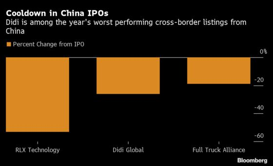 Didi Joins China's Worst U.S. IPOs After New Regulatory Pressure