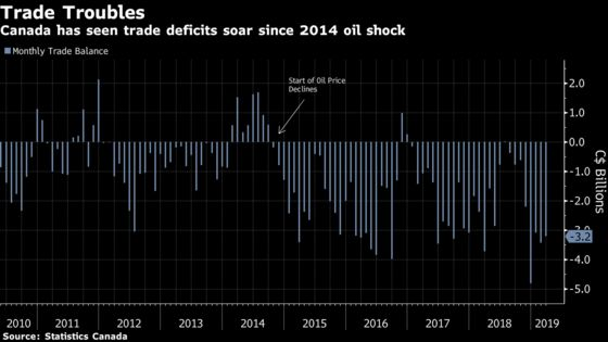 Exports Bounce Back After a Brutal Winter for Canadian Trade