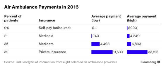 Air Ambulances Are Flying More Patients Than Ever, and Leaving Massive Bills Behind
