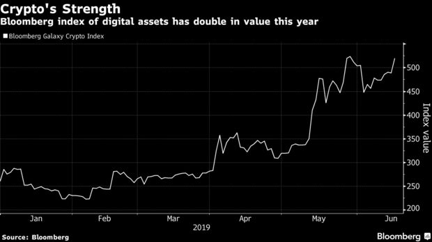 Bloomberg index of digital assets has double in value this year