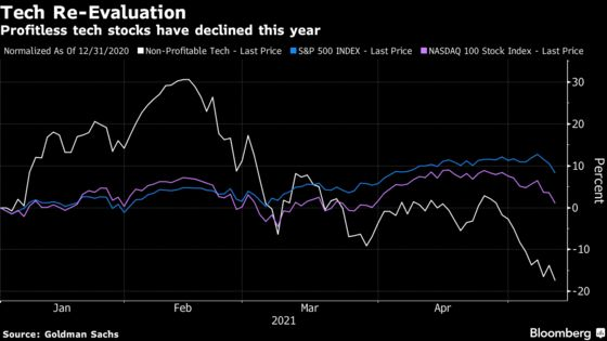 Wall Street Pondering Ugly Outcomes for Sky-High Tech Shares