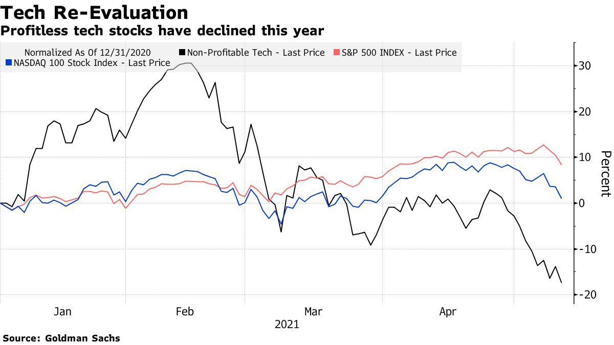 Profitless tech stocks have declined this year