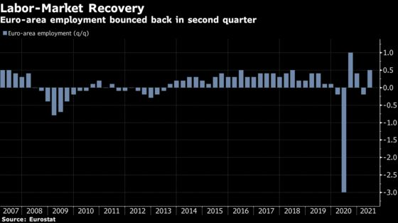 Euro-Area Businesses Add Jobs as Region's Recovery Takes Hold