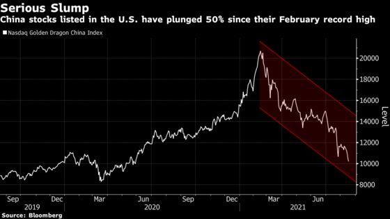 China Stocks in U.S. Drop as New Regulations Spook Investors