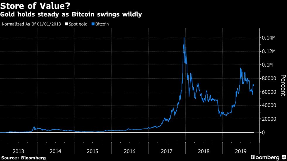 Gold holds steady as Bitcoin swings wildly